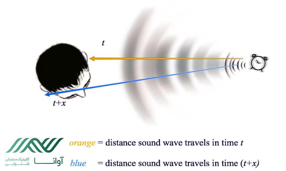 تشخیص جهت اصوات